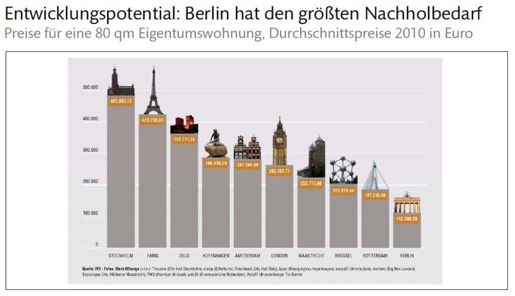Entwicklungspotential - Berlin hat den grössten Nachholbedarf