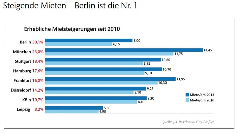 steigende Mieten - Berlin ist die Nummer 1