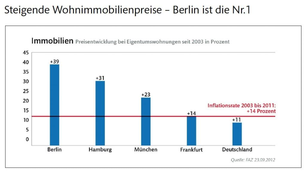 steigende Wohnimmobilienpreise - Berlin ist die Nummer 1