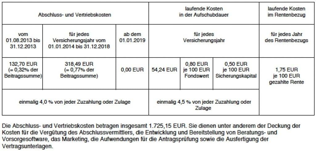 Kosten Allianz