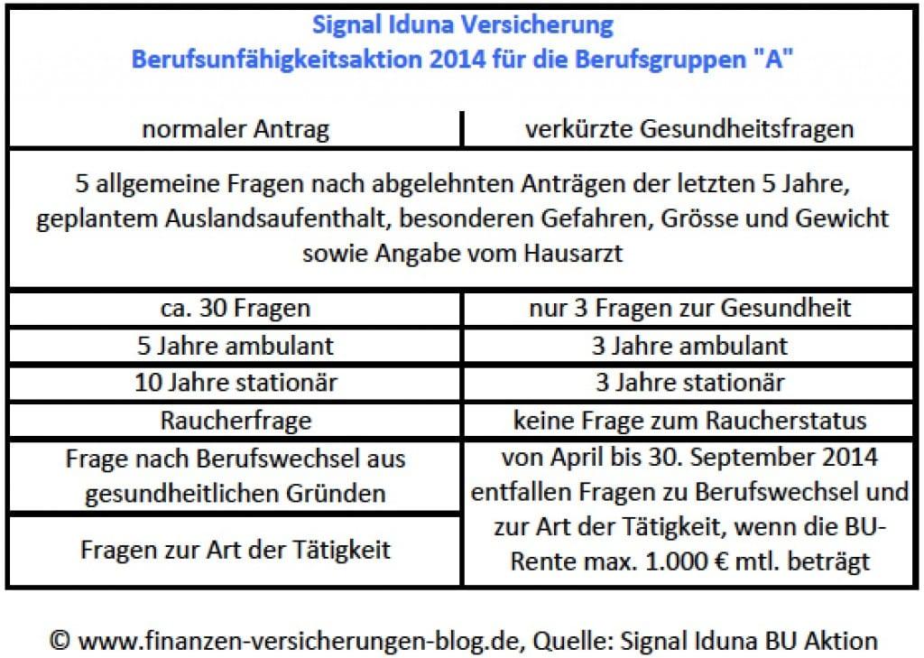 Signal Iduna BU Aktion Unterschiede BU Antrag Signal Iduna