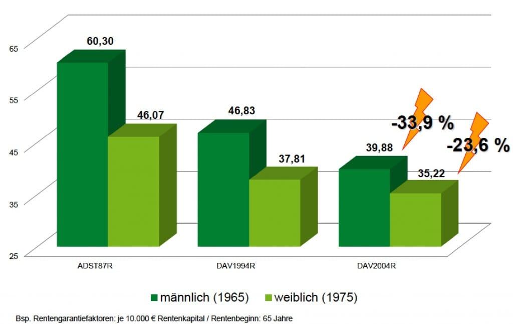 Entwicklung der Rentenfaktoren in den letzten 30 Jahren