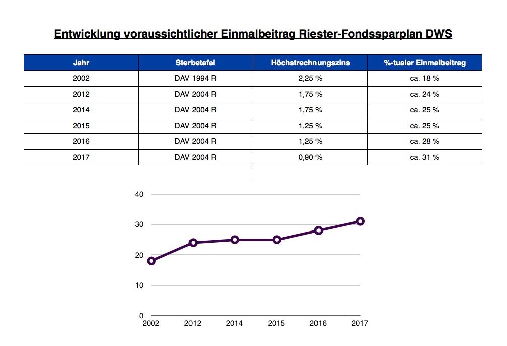 Entwicklung Riester Einmalbeiträge DWS Riester Rente