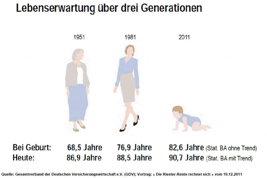 Lebenserwartung der letzten drei Generationen