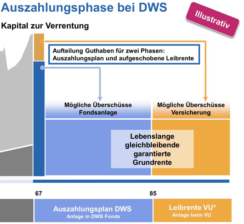 Rentenphase DWS Riester Rente Premium Fondssparplan