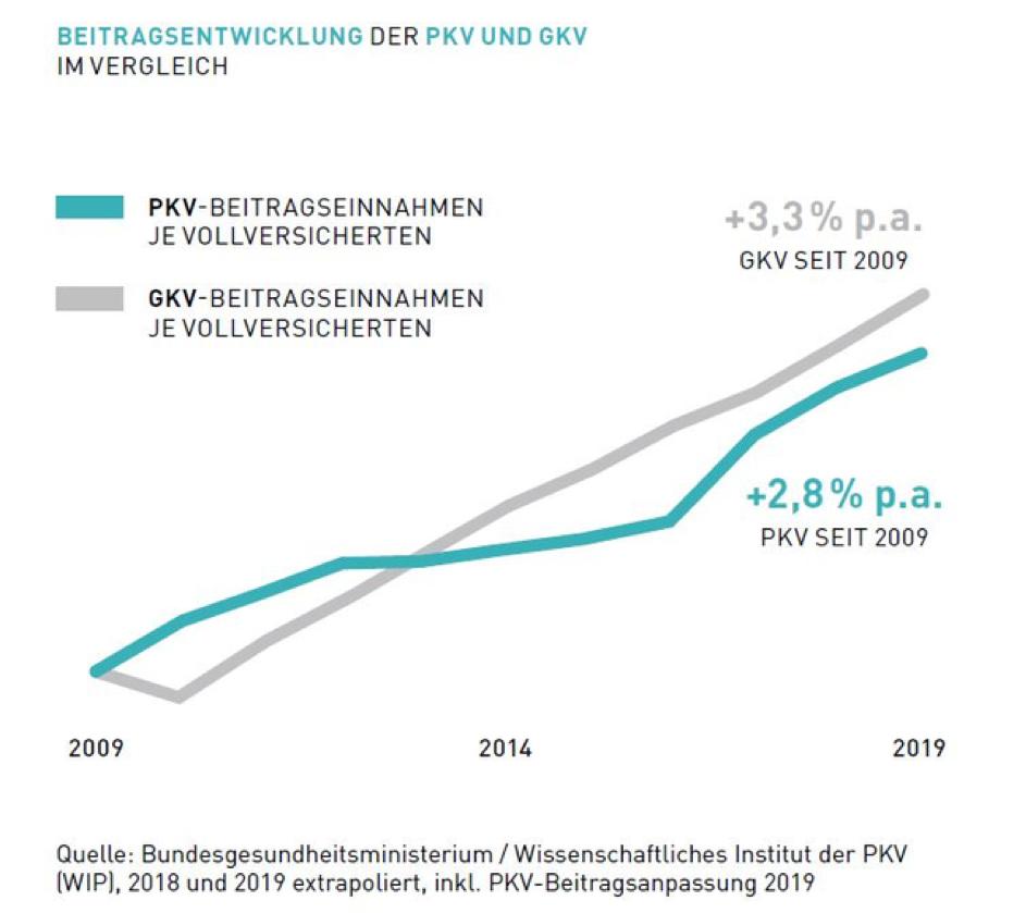 Beitragsteigerung (p.a.) seit 2009: +3,3% bei der GKV und +2,8% bei der KPV
